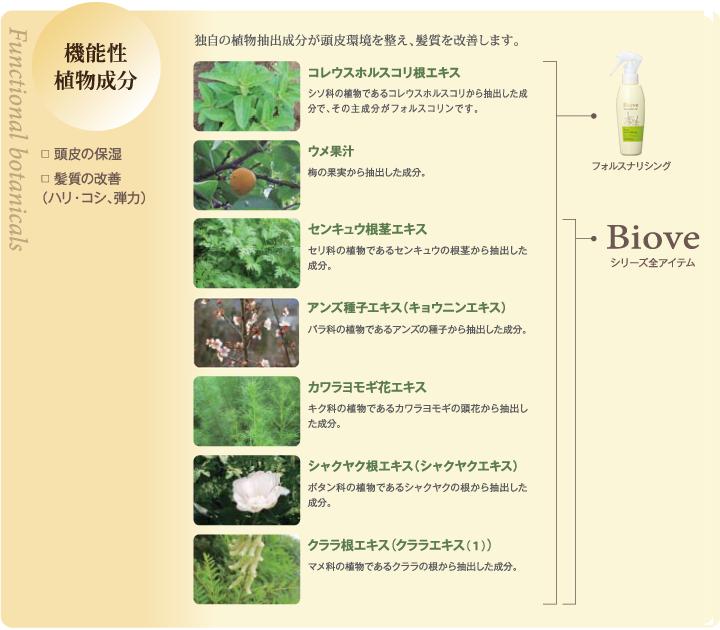 機能性植物成分